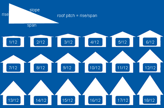 Homeowner How To Determine Roof Pitch
